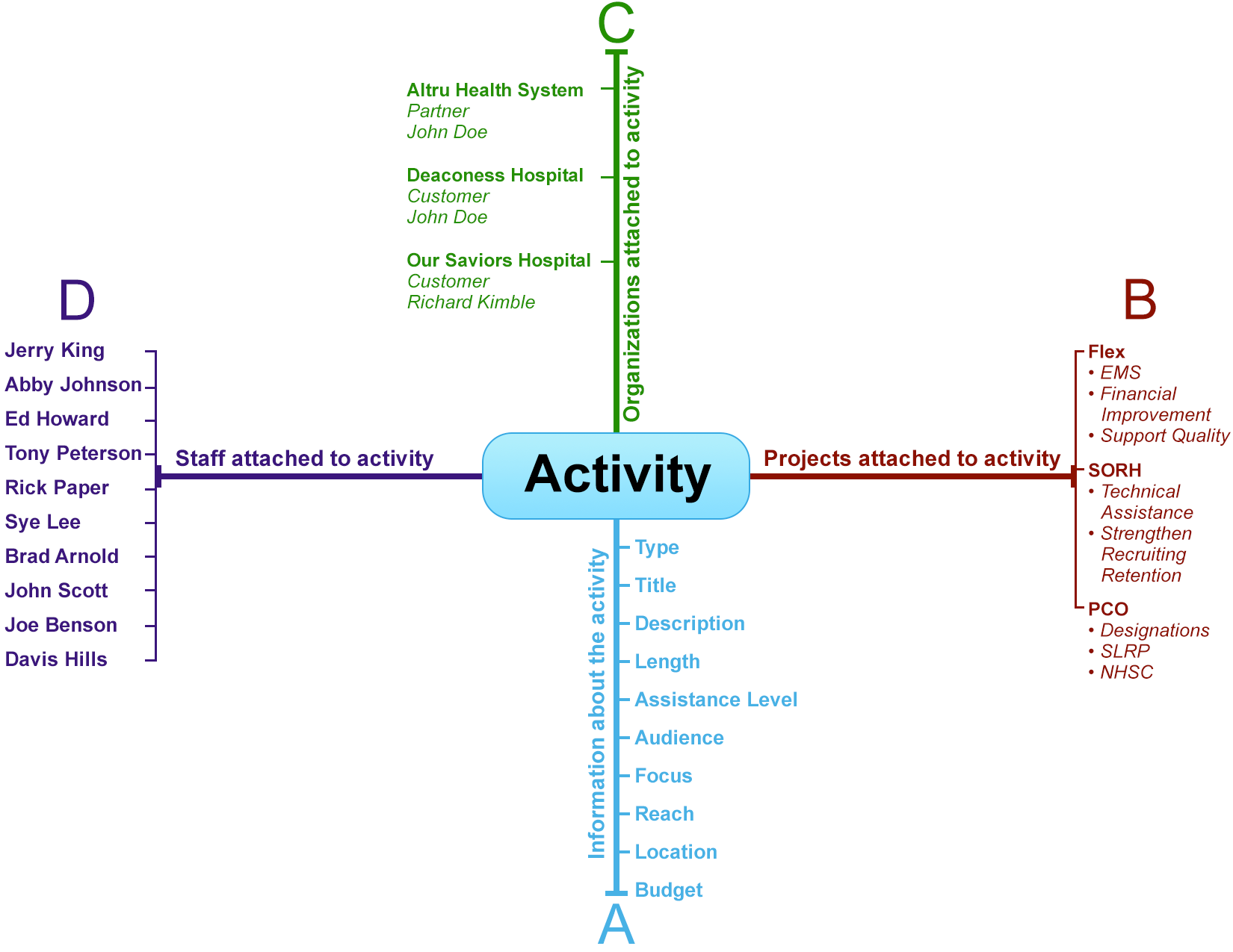 TruServe Activity Diagram